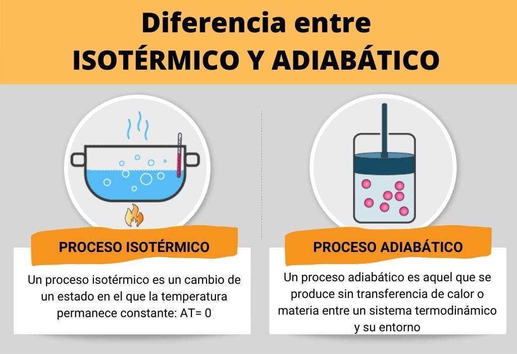 Diferencia entre porceso isotérmico y adiabático