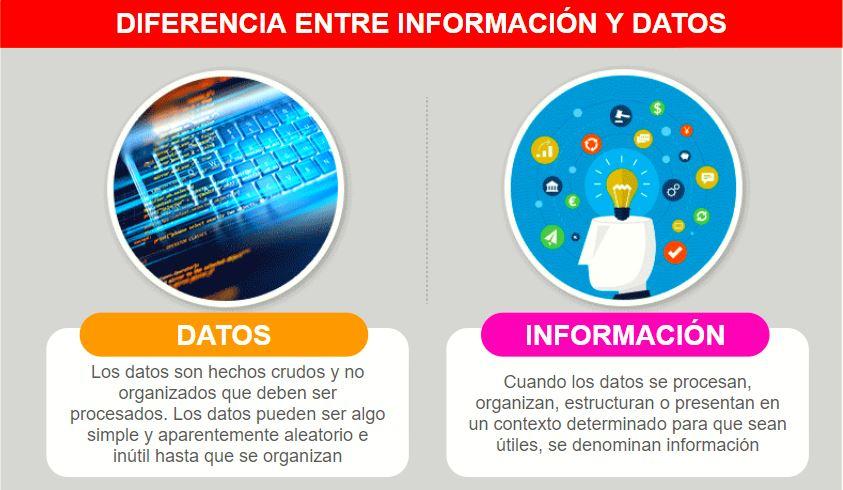 Diferencias entre información y datos