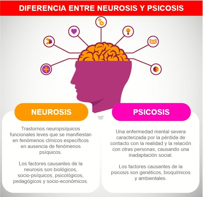 Diferencias entre la neurosis y la psicosis