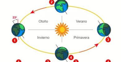 Diferencias entre solsticio y equinoccio