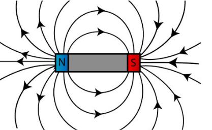 Esquema de campo magnético