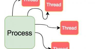 Diferencias Entre El Proceso Y Subproceso En Un Sistema Operativo