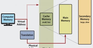 Esquema memoria virtual
