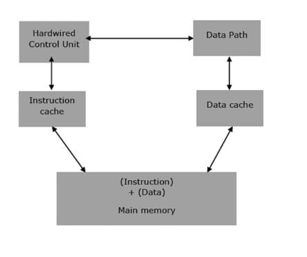 Esquema de arquitectura RISC