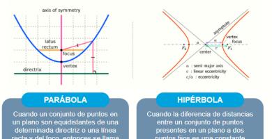 Diferencias entre parábola e hipérbola