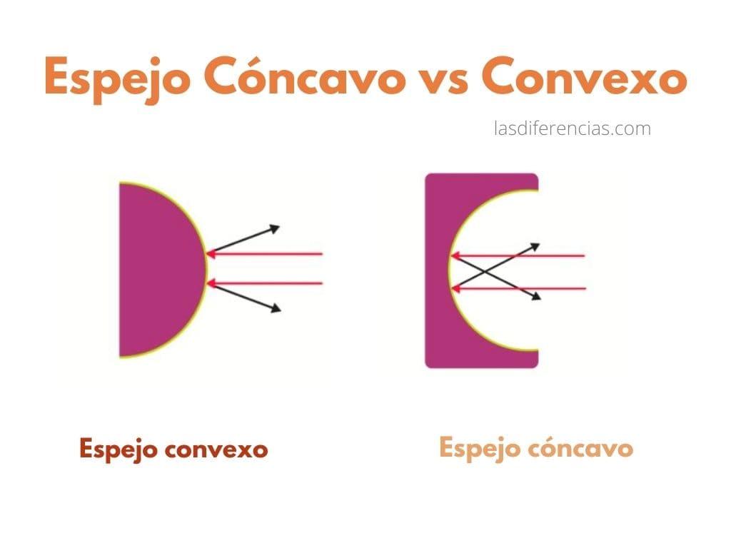 diferencia entre espejo convexo y cóncavo